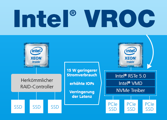 Was ist Intel® VROC?
