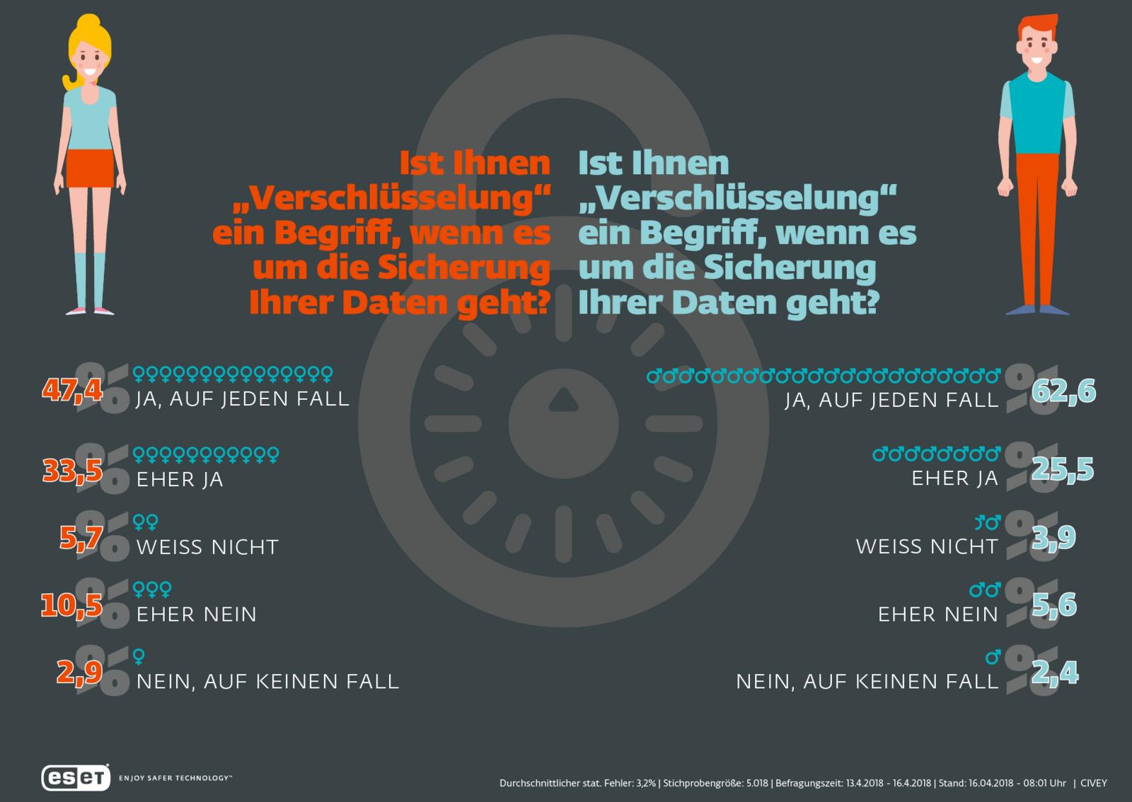 Unzureichende Verschlüsselung persönlicher Daten in Deutschland